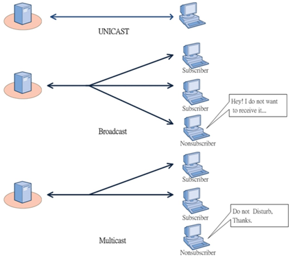 unicast-boardcast-multicast