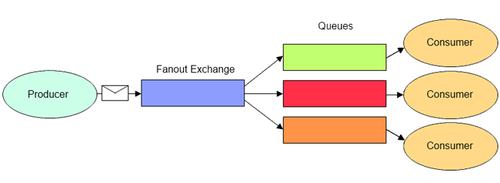 Fanout Exchange rabbitmq