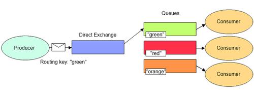 direkt_exchange_rabbitmq